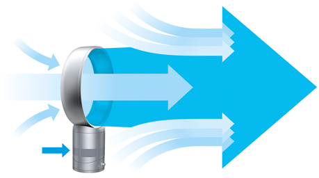 Air Multiplier™ (エアマルチプライアー) テクノロジー